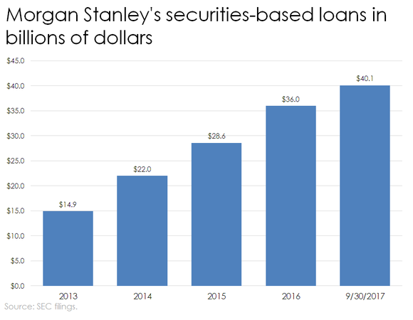 Bar chart of Morgan Stanley's securities-based loan balances.