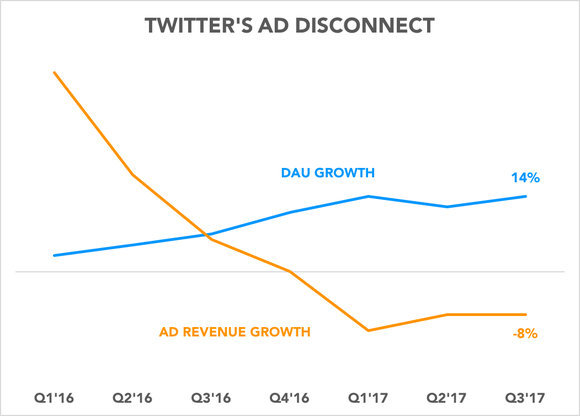Chart showing divergence between DAU growth and ad revenue growth
