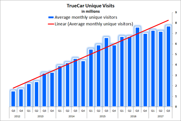 Bar chart showing steady growth of unique visitors to TrueCar's website
