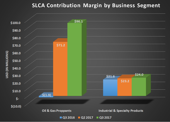 SLCA contribution margin by business segment for Q3 2017, Q2 2017, and Q3 2016. Shows large gains for oil & gas proppants and steady improvement for industrial & specialty products.