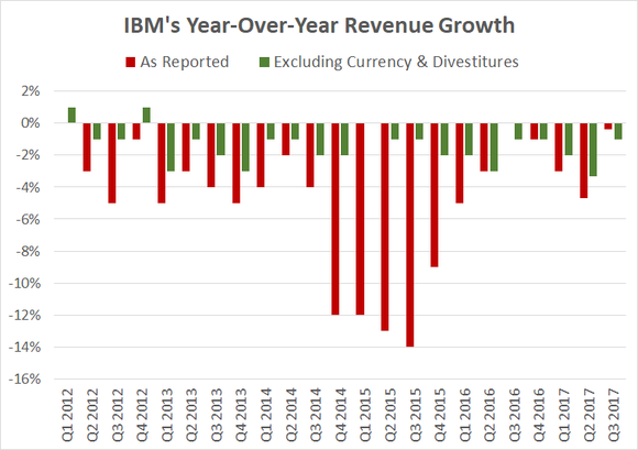 A chart showing year-over-year changes in IBM's quarterly revenue and currency-adjusted revenue over the past five years.