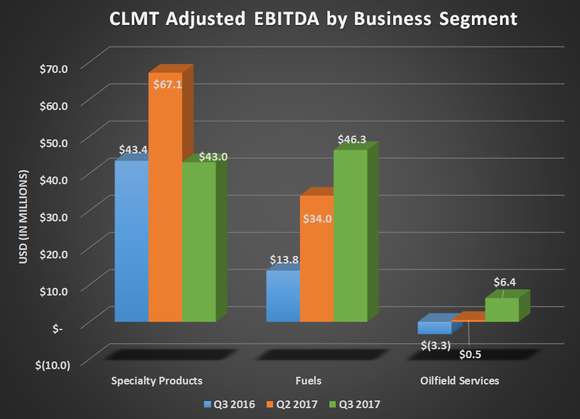 CLMt adjusted EBITDA by Business Segment for Q3 2017, Q2 2017, and Q3 2016. Shows quarterly decline for specialty products but improvements for fuels and oilfield services.