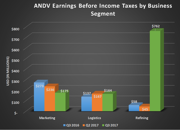 ANDV earnings before income taxes buy business segment for Q3 2016, Q2 2017, and Q3 2017. Marketing declined, logistics increased modestly, and Refining grew more than $700 million.