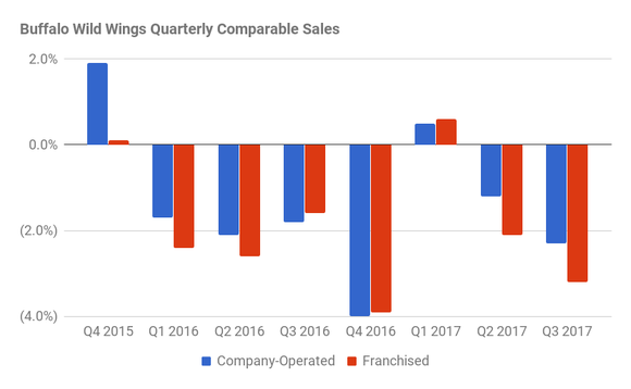 B-Dubs comparables for company operated and franchised locations have been negative since Q1 2016. One exception was Q1 2017 with a less than 1% rise. The bottom was Q4 2016 with a 4% decline.