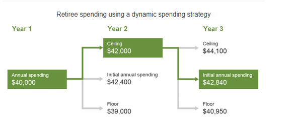 Image showing retiree spending using a dynamic spending strategy. In this example, year one annual spending is $40,000 -- year 2 is $42,000, and year three is $42,840.