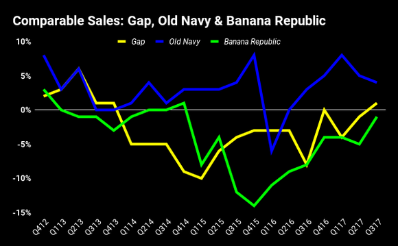 Chart showing comparable sales at each of Gap's brands
