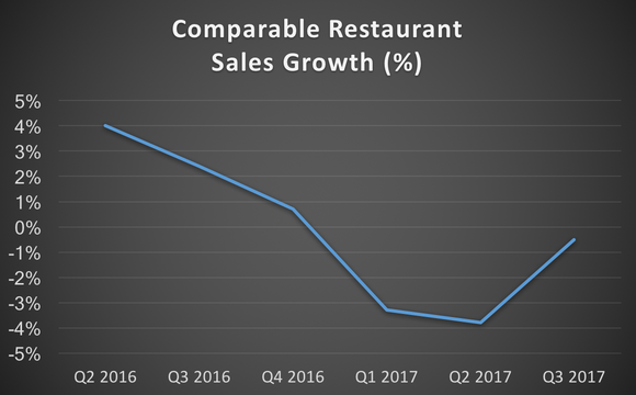 Zoe's comparable restaurant sales growth from Q2 2016 to Q3 2017