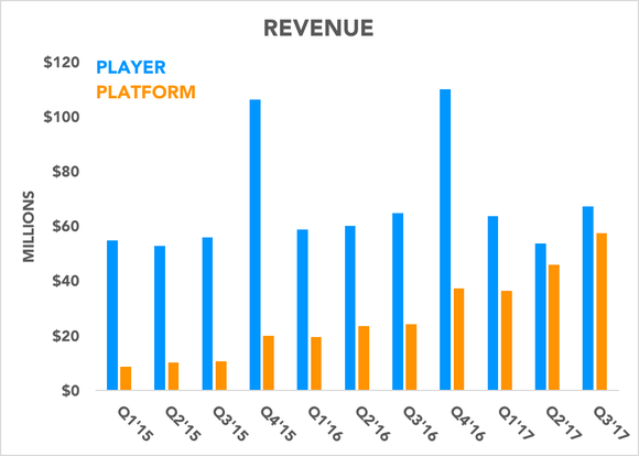 Chart showing player revenue and platform revenue over time