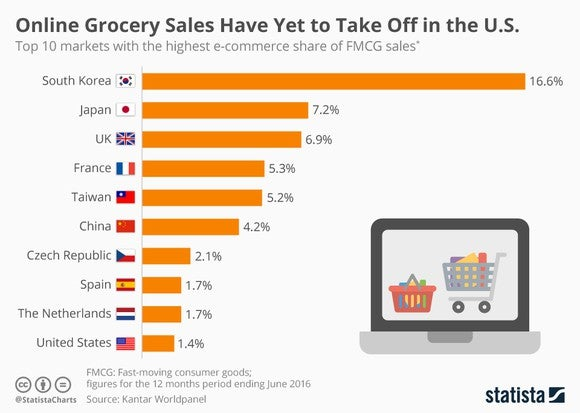 A chart showing that compared with other countries, online sales of household goods remains a growth market in the US.
