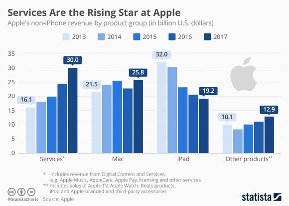 Chart showing that Apple's services segment continues to grow while its hardware business has stagnated.