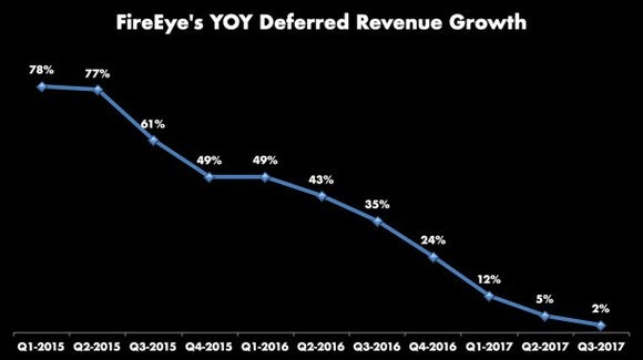Chart of deferred revenue growth, with a steady downward trend from 78% in Q1 2015 to 2% in Q3 2017.