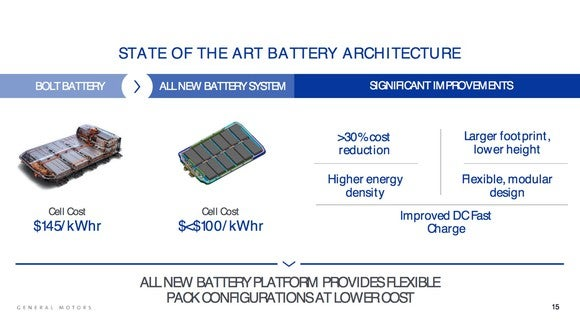 A slide with photos of GM's current and future electric-vehicle battery packs, and text explaining the advantages of the upcoming new pack.