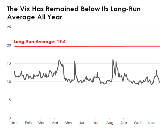 A line chart tracking the VIX.
