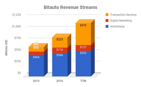 Chart of Bitauto revenue streams