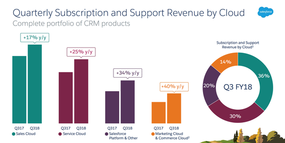 Salesforce's Q3 2018 revenue increased 17% for Sales Cloud, 25% for Service Cloud, 34% for Salesforce Platform, and 40% for Marketing Cloud.
