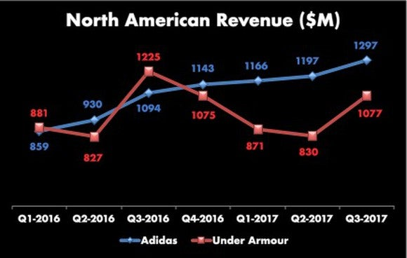 Line graph of Under Armour and adidas North American revenue. Starting from a similar spot in Q1-2016, adidas is steady up and to the right, Under Armour has been up and down, and mostly down (behind adidas) for the last four quarters.