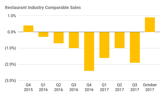 A bar chart showing nearly two years of negative comparable sales for restuarants. October 2017, at 0.9%, was the first positive month since May 2016.