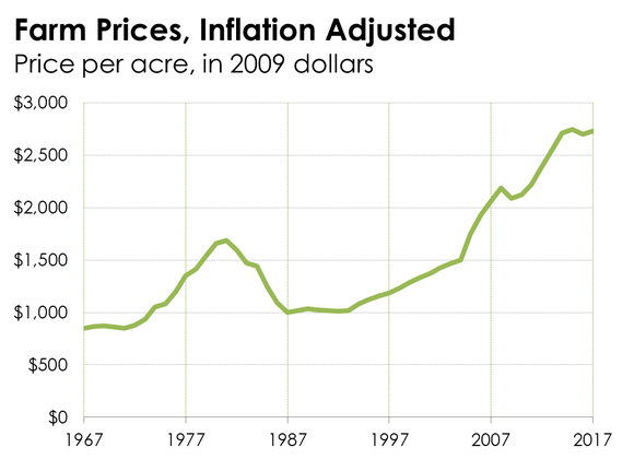 A line chart tracking farm values since 1967.