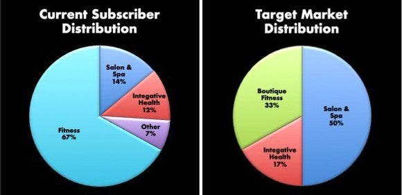 Two pie charts. First is current subscriber distribution with Fitness at 67% and salon and spa at 14%. Second pie is target market distribution with 50% salon and spa and 33% boutique fitness.