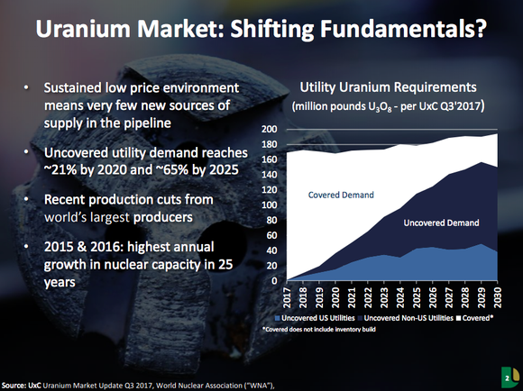 An overview of the uranium market showing a supply shortfall in the future