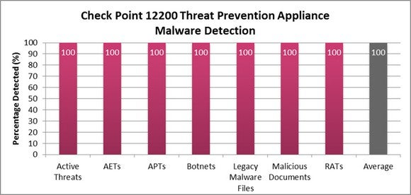A graph showing Check Point's data security detection equal to 100% across multiple threats.