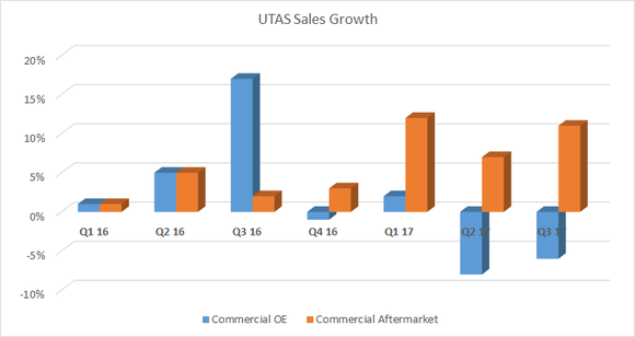 A graph showing UTAS OE and aftermarket sales growth.