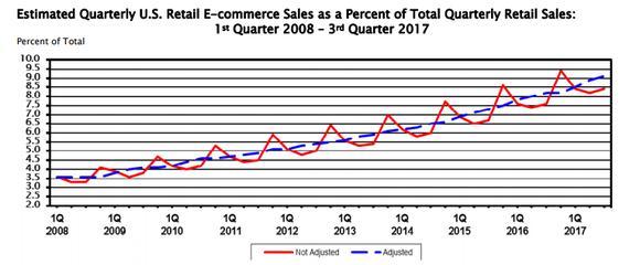 Census Bureau chart showing growth of e-commerce
