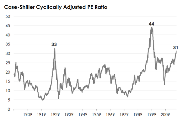 A line chart tracking the Case-Shiller CAPE ratio.