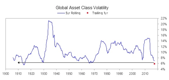 A line chart tracking global asset volatility.