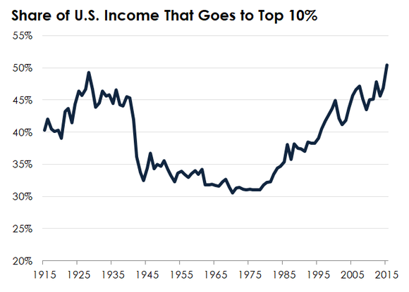 A line chart tracking income inequality in the United States.