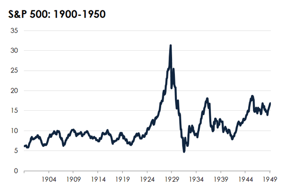 The S&P 500 from 1900-1950.