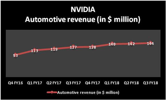 NVIDIA automotive revenue growth chart