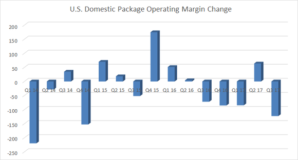 ups US domestic package margin change