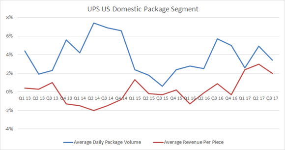 ups US domestic package segment yield and volume growth