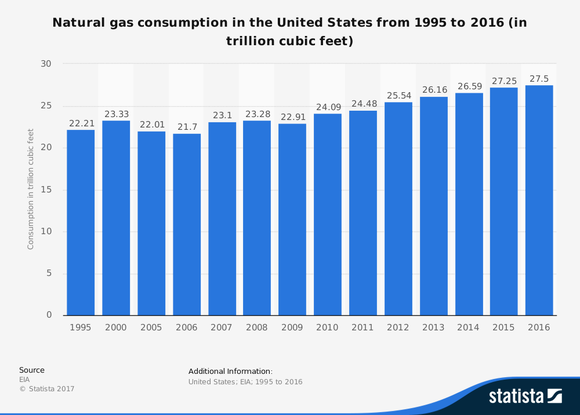 Natural gas consumption for the United States from 1995 to 2016