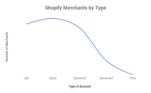 Shopify merchants by account type