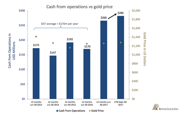 Bar chart showing that Royal Gold has grown operational cash flow while the price of gold has essentially remained flat