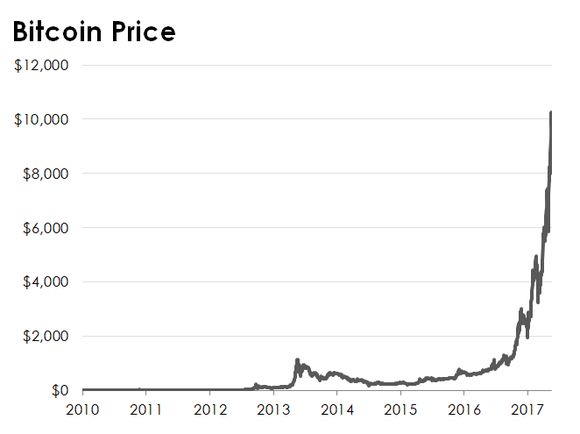 Line chart showing the price of bitcoin.