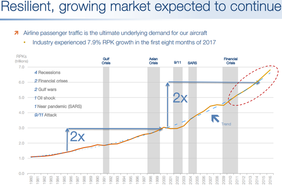 Graph showing consistent, and accelerating, growth in air traffic.