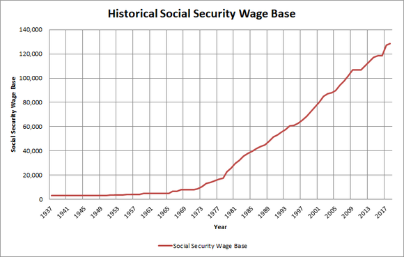 Graph of Social Security wage base over time.
