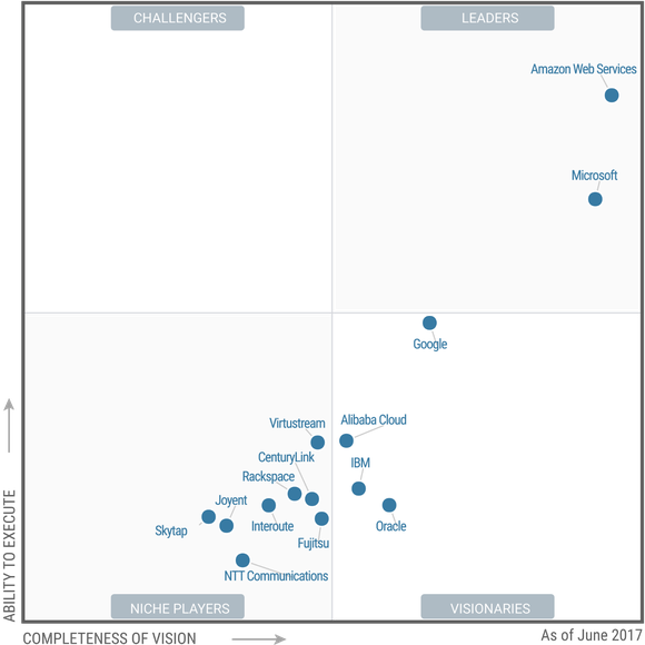 A quadrant showing the leaders in Infrastructure as a Service, a segment of cloud computing.