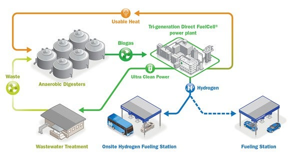 Diagram of the FuelCell Energy hydrogen production system.
