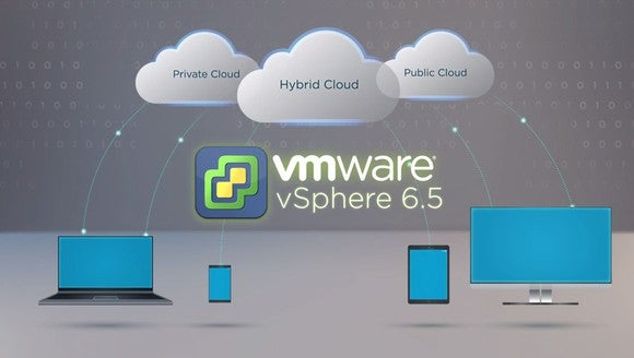 A graphic showing that VMware's vSphere 6.5 can be used in private, public, and hybrid cloud environments.