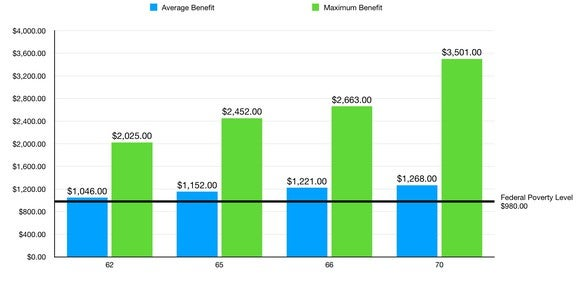 Chart showing average and maximum benefits 2015 Social Security benefits based on age of retirement
