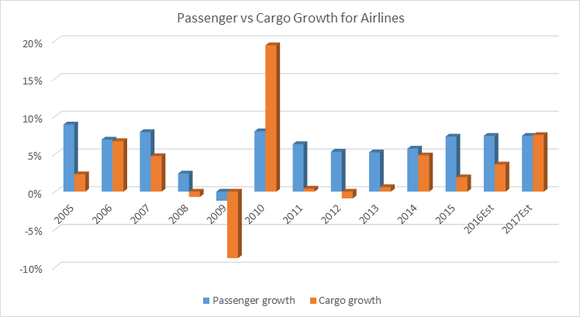 passenger versus cargo growth for airlines