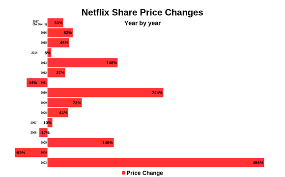 Chart of annual returns on Netflix stock, year by year, with notable spikes in 2003 and 2010.
