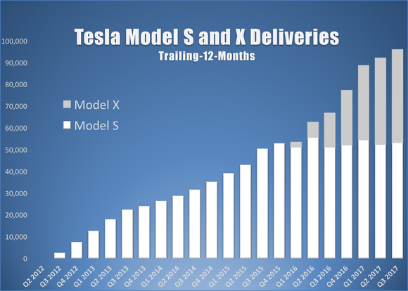 A bar chart showing Tesla's Model S and X trailing-12-month deliveries by quarter.