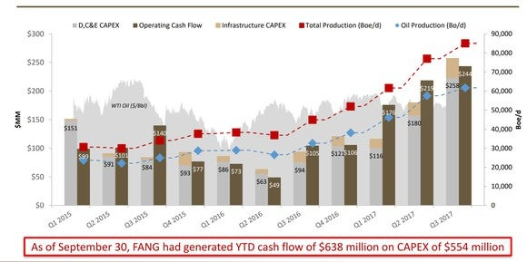 Chart showing that Diamondback has doubled its production while keeping capital expenditures within its means