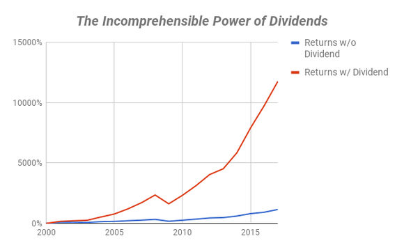 Chart showing Altria's returns with and without dividends included.