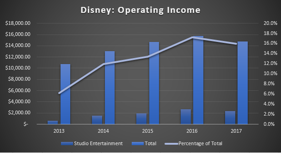 Chart of Disney's Total Operating Income, Studio Operating Income, and percentages.